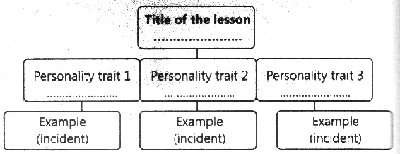 Q.A Summarize the lesson by completing the following mind map