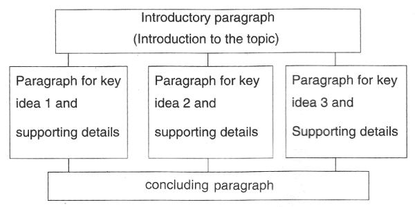 Rawalpindi board English 10th Notes Chapter 2