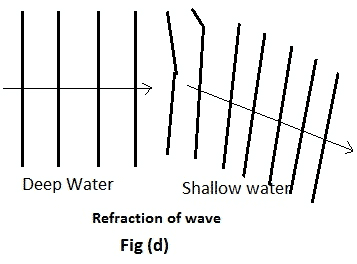 In order to understand this phenomenon, produce the straight waves in a ripple tank and then place two obstacles in the way of these waves. The separation between these two obstacles should be comparable to the wavelength of the coming waves.