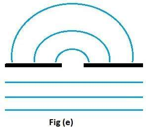 Diffraction will be maximum if the separation between obstacles will be exactly equal to the wavelength of the waves.