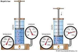 Experimental Verification of Boyles Law
