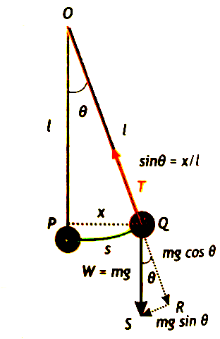 A simple pendulum is driven by the force of gravity due to the weight of the suspended mass. (i.e. W = mg). The weight of the simple pendulum is resolved into two components mgcosθ and mgsinθ. The mgcosθ acts in opposition to the tension in the string T. While the mgsinθ provides restoring force to the pendulum, as shown in the figure below.