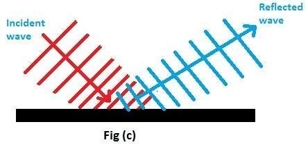 Waves moving in different mediums will have different speeds. Speed of any wave will be greater if the medium is rare and will be slower if the medium will be denser. Therefore when waves enter from a rare medium into a denser medium then they bend a little from their actual path. This bending of waves is called refraction of waves.