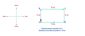 Under what condition displacement is equal to the distance