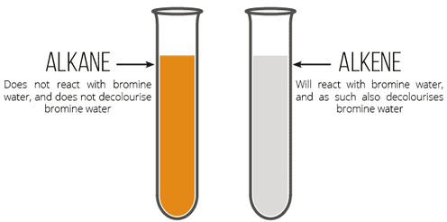 Why the colour of Bromine water discharges on addition to ethene