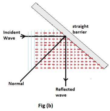It is the nature of waves that they are reflected upon hitting a rigid barrier such that the angle of reflected waves will be same as that of coming waves. Speed of coming and reflected waves will also be same. Therefore in a ripple tank, the reflection process of waves can be visualized by placing an upright barrier in water as shown in figure (b) and (c).