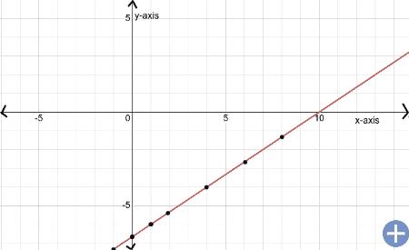 Make the graphs of the equations e
