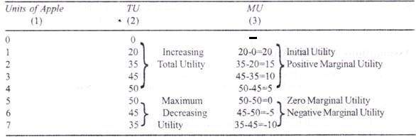 Relation between TU and MU