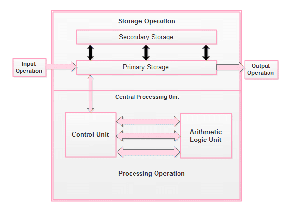 Show basic operations of a computer with the help of a block diagram.