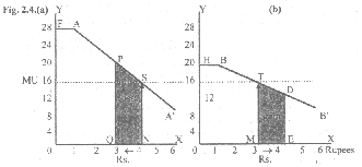 The principle of EQUI MARGINAL utility can also be explained in a diagram