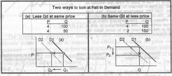 This all is called shifting of demand curve. When the new demand line comes on a graph.