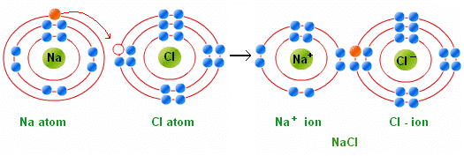 Formation of NaCl 2